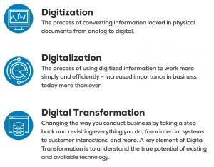 Document Digital Transformation